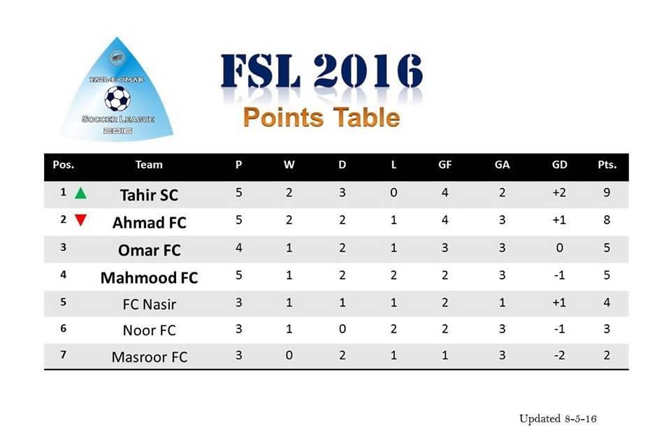FSL points table; Ahmad Fc lost the top position Tahir Fc becomes the league leader