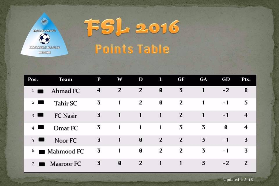 Ahmad FC is still on the top of the Points table of Fazal E Umar Soccer League