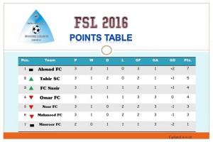 Points table of Fazal E Umar Soccer League
