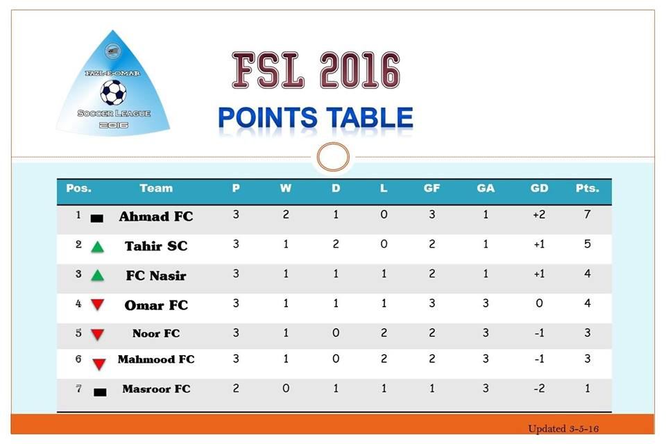 Fazal E Umar Soccer league; Nasir FC beats Umar FC 2-0