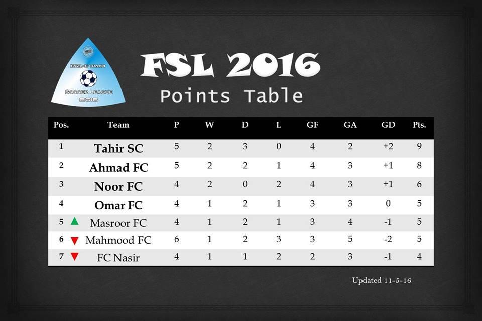 Fazal E Umar soccer League; Masroor FC beats Mehmood FC 2-1