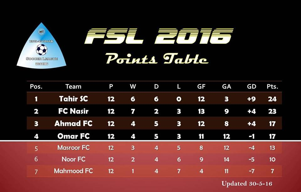 Fazal E Umar Soccer League group matches has been finished