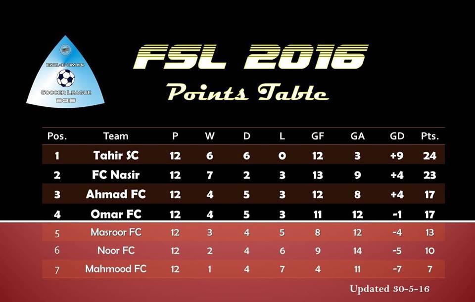 Fazal E Umar Soccer League group matches has been finished