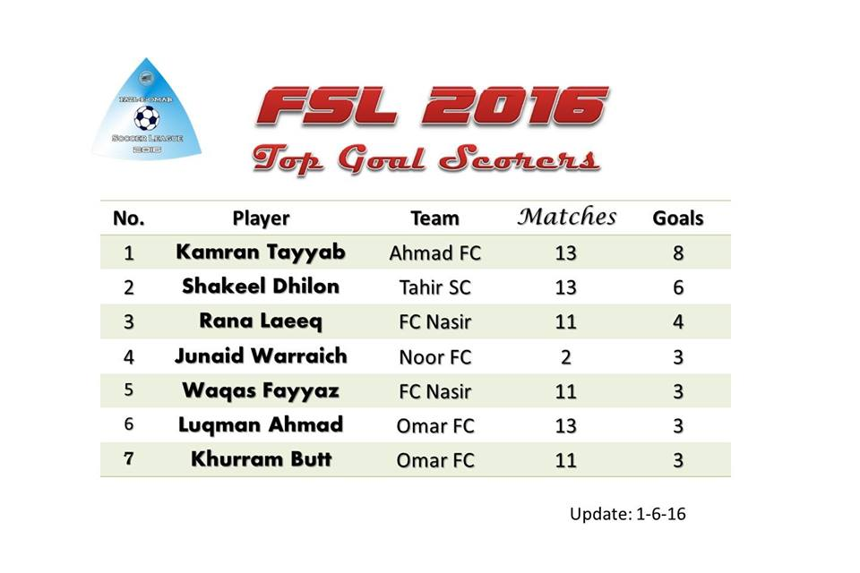 Fazal E Umer Soccer league; top goal scorers of the league
